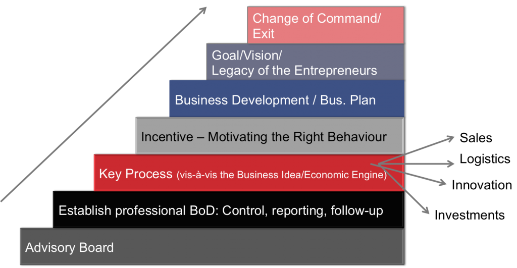 Board Devt Phases